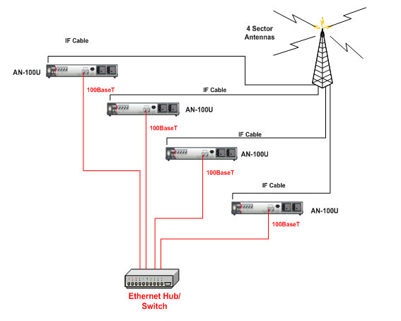 типовая схема Базовой станции